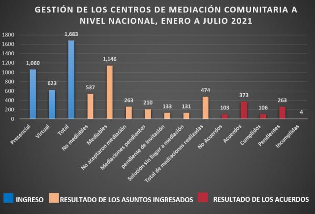 Los Centros Comunitarios de Mediación atienden más de 1.600 casos de conflictos hasta julio