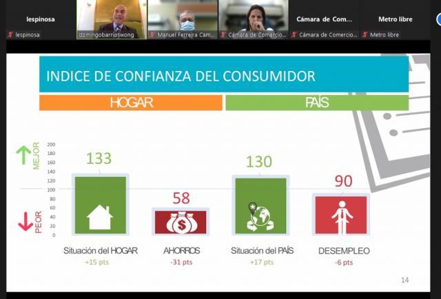 El nivel de confianza del consumidor se mantiene ante la reactivación económica, según el ICCP